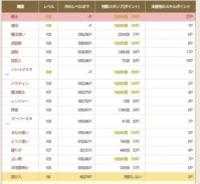 全スト・クエ済アカウント販売|ドラクエ10(DQX)